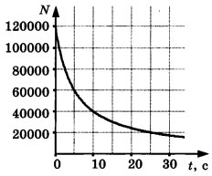 График зависимости числа N 1 вариант
