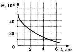 График зависимости числа N 2 вариант