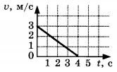 Рисунок к заданию А2 вариант 1