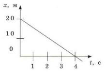 График 9 задание