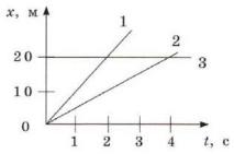 График 8 задание