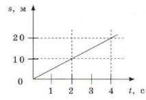 График 7 задание