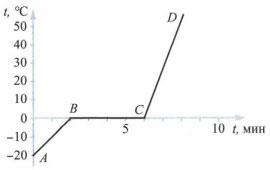 График к заданию 3 вариант 1