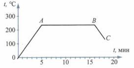 График к заданию 3 вариант 3