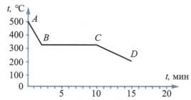 График к заданию 3 вариант 4