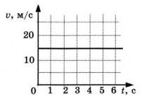 График к заданию 1 вариант 2