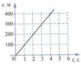 График к заданию 10 вариант 3