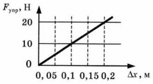 График к заданию 2 вариант 1