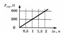 График к заданию 2 вариант 2