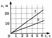 Графики к заданию 3 вариант 1