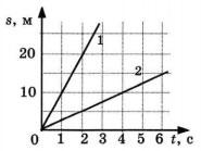 График к заданию 3 вариант 2