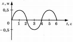 График зависимости смещения груза от положения о равновесия вариант 1
