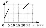 Диаграмма к заданию 3 вариант 2