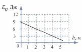 График к заданию 11