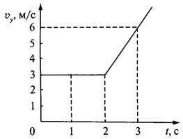 Рисунок к заданию А1 вариант 2