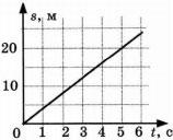 График к заданию 5 вариант 1