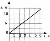 График к заданию 5 вариант 3