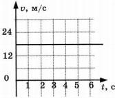 График к заданию 5 вариант 2