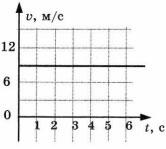График к заданию 5 вариант 4